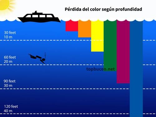 perdida color según profundidad en buceo