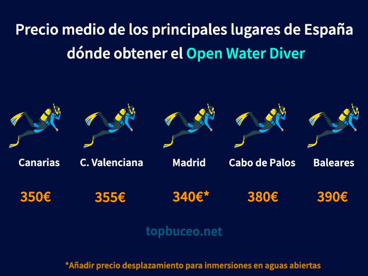 comparativa precios curso de buceo open water diver en España
